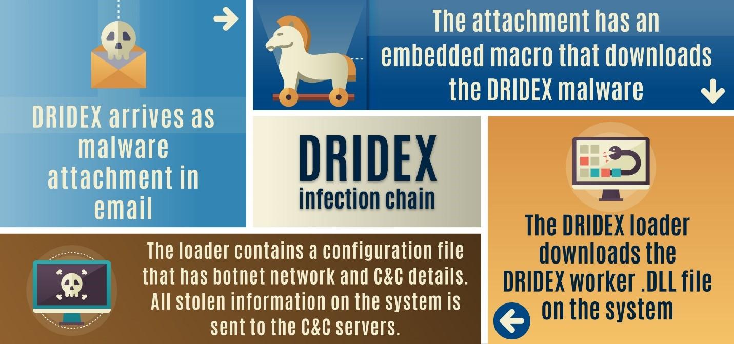 Dridex - схема