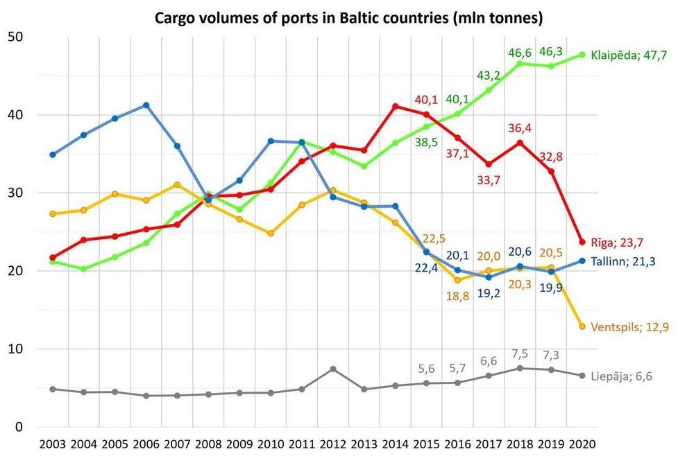 График грузооборота портов Латвии по годам