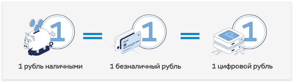 Три формы российского рубля